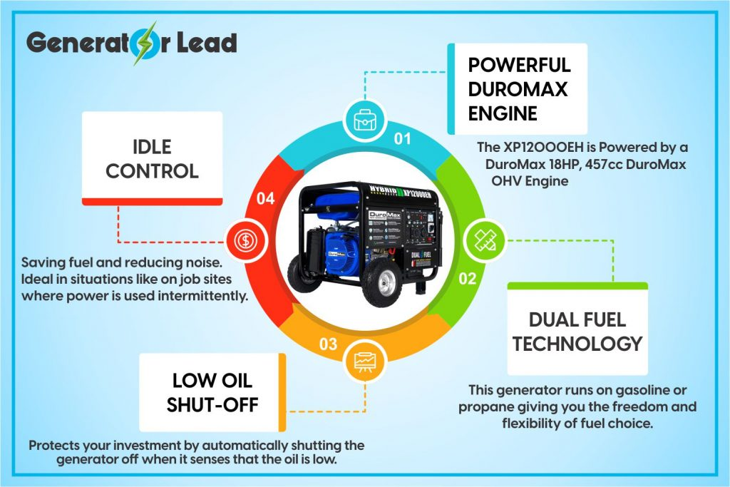 DuroMax XP12000EH infographic