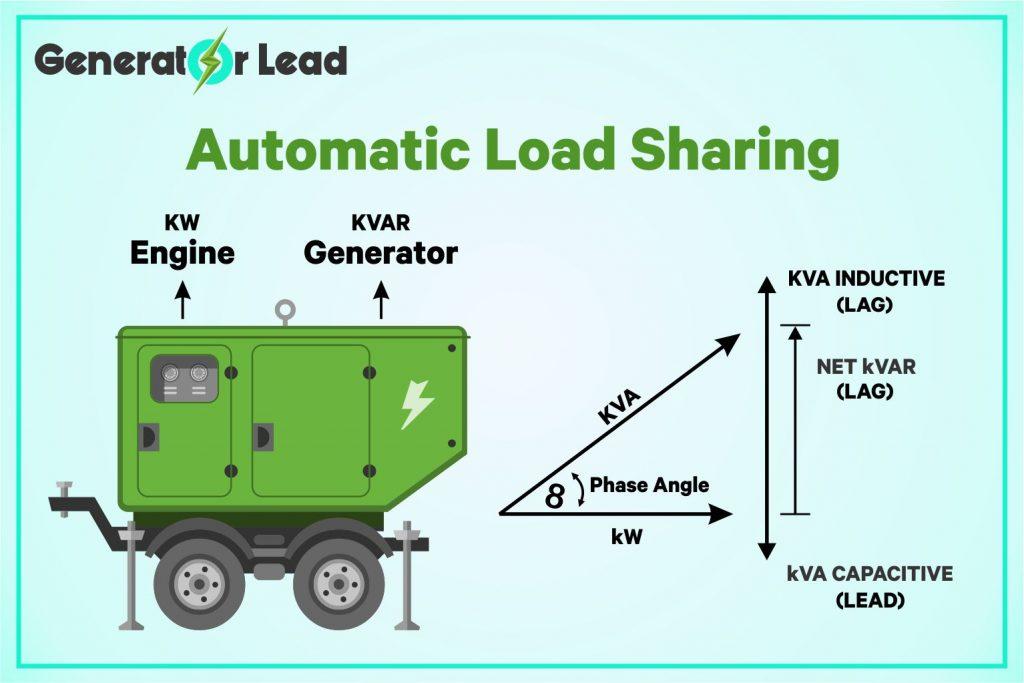 Generator Automatic Load Sharing