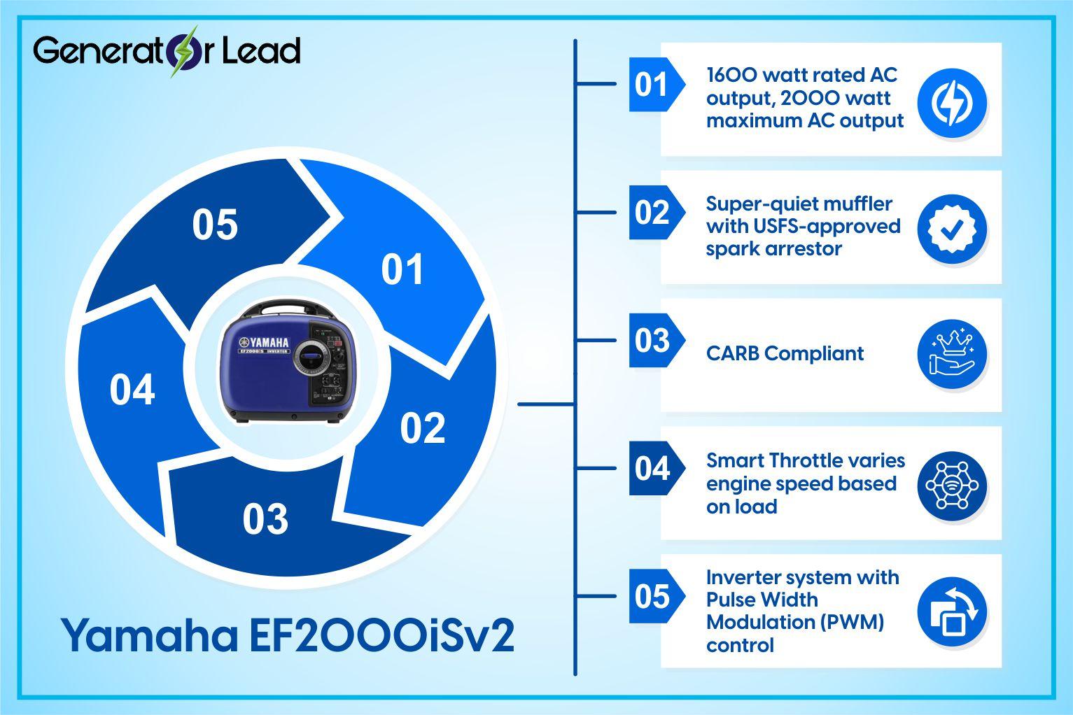Yamaha EF2000iSv2 infographic detailes